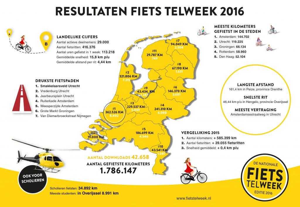 Fiets Telweek